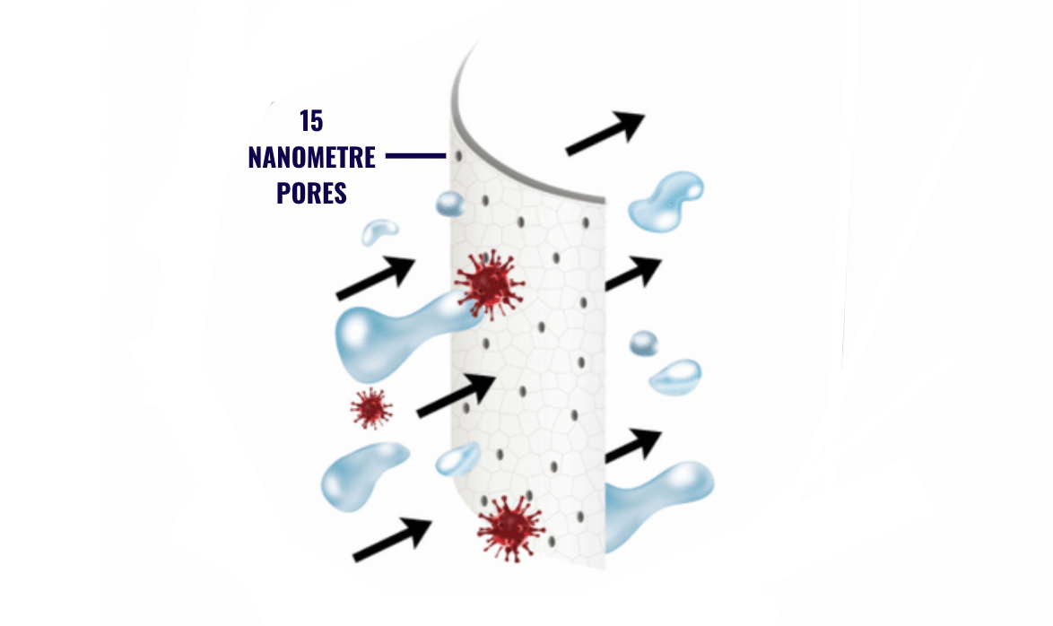 How Small is a Nanometre?
